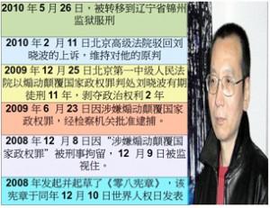 图片:刘晓波已经被转移到锦州监狱服刑(心语制作)